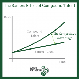 The power of Compound Talent